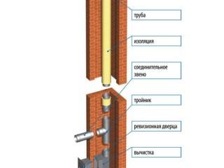 Модернизация дымохода. Зачем нужен дымоходный вкладыш?