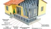 Строительство каркасных зданий